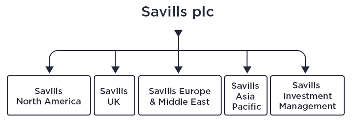 Savills plc Group Structure